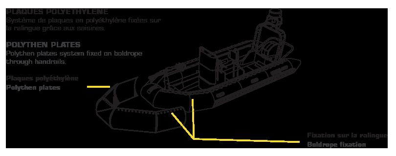 Grace au bureau d'études Sillinger, les bateaux Sillinger sont protéger avec des équipements spécifiques comme les plaques en polyethylene.